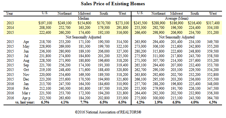 Existing Home Sales ByRegion