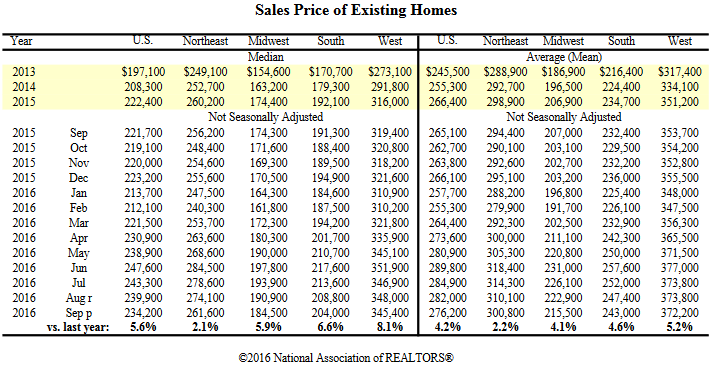 Existing Home Sales By